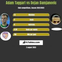 Adam Taggart vs Dejan Damjanovic h2h player stats