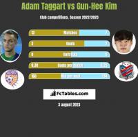Adam Taggart vs Gun-Hee Kim h2h player stats