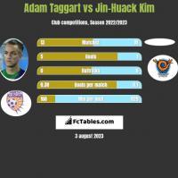 Adam Taggart vs Jin-Huack Kim h2h player stats