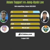 Adam Taggart vs Jung-Hyub Lee h2h player stats