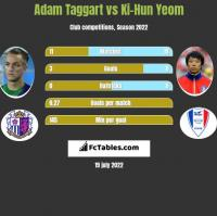 Adam Taggart vs Ki-Hun Yeom h2h player stats