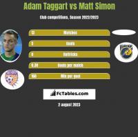 Adam Taggart vs Matt Simon h2h player stats