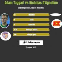 Adam Taggart vs Nicholas D'Agostino h2h player stats