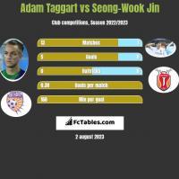 Adam Taggart vs Seong-Wook Jin h2h player stats