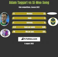 Adam Taggart vs Si-Woo Song h2h player stats