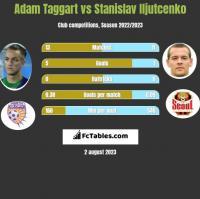 Adam Taggart vs Stanislav Iljutcenko h2h player stats