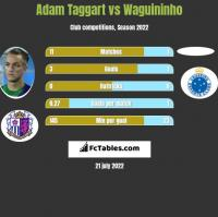 Adam Taggart vs Waguininho h2h player stats