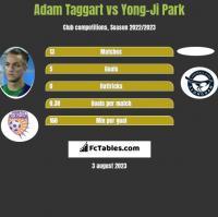 Adam Taggart vs Yong-Ji Park h2h player stats