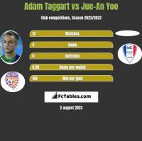 Adam Taggart vs Jue-An Yoo h2h player stats