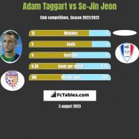 Adam Taggart vs Se-Jin Jeon h2h player stats