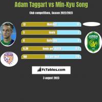 Adam Taggart vs Min-Kyu Song h2h player stats