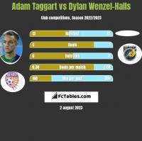 Adam Taggart vs Dylan Wenzel-Halls h2h player stats