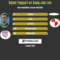 Adam Taggart vs Sang-Jun Lee h2h player stats