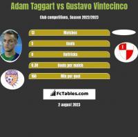 Adam Taggart vs Gustavo Vintecinco h2h player stats