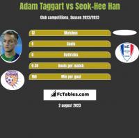Adam Taggart vs Seok-Hee Han h2h player stats
