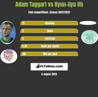 Adam Taggart vs Hyun-Gyu Oh h2h player stats