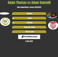 Adam Thomas vs Adam Hammill h2h player stats