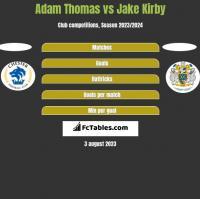 Adam Thomas vs Jake Kirby h2h player stats