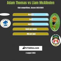 Adam Thomas vs Liam McAlinden h2h player stats