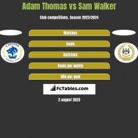 Adam Thomas vs Sam Walker h2h player stats