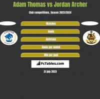 Adam Thomas vs Jordan Archer h2h player stats