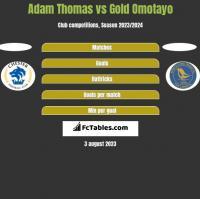Adam Thomas vs Gold Omotayo h2h player stats