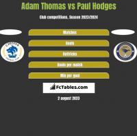 Adam Thomas vs Paul Hodges h2h player stats