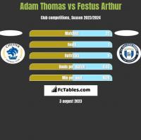 Adam Thomas vs Festus Arthur h2h player stats