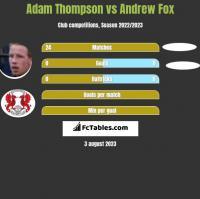 Adam Thompson vs Andrew Fox h2h player stats