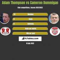 Adam Thompson vs Cameron Dummigan h2h player stats