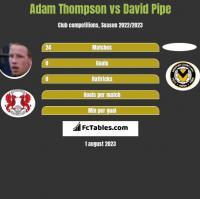 Adam Thompson vs David Pipe h2h player stats