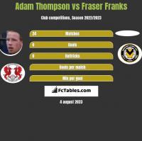 Adam Thompson vs Fraser Franks h2h player stats