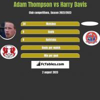 Adam Thompson vs Harry Davis h2h player stats