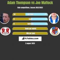 Adam Thompson vs Joe Mattock h2h player stats