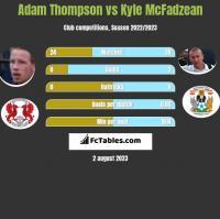Adam Thompson vs Kyle McFadzean h2h player stats
