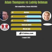 Adam Thompson vs Ludvig Oehman h2h player stats