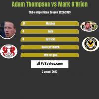 Adam Thompson vs Mark O'Brien h2h player stats