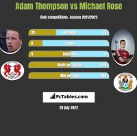 Adam Thompson vs Michael Rose h2h player stats