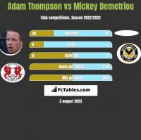 Adam Thompson vs Mickey Demetriou h2h player stats