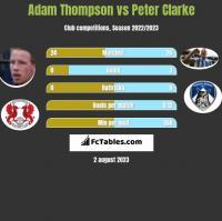 Adam Thompson vs Peter Clarke h2h player stats