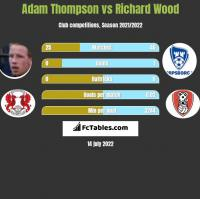 Adam Thompson vs Richard Wood h2h player stats