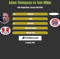 Adam Thompson vs Tom Miller h2h player stats
