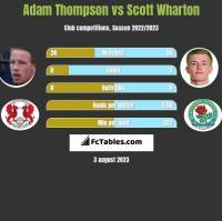 Adam Thompson vs Scott Wharton h2h player stats