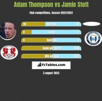Adam Thompson vs Jamie Stott h2h player stats