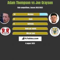 Adam Thompson vs Joe Grayson h2h player stats