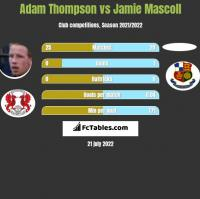 Adam Thompson vs Jamie Mascoll h2h player stats