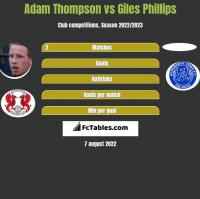 Adam Thompson vs Giles Phillips h2h player stats