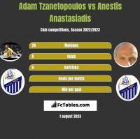 Adam Tzanetopoulos vs Anestis Anastasiadis h2h player stats