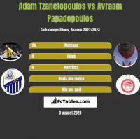 Adam Tzanetopoulos vs Avraam Papadopoulos h2h player stats