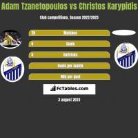 Adam Tzanetopoulos vs Christos Karypidis h2h player stats